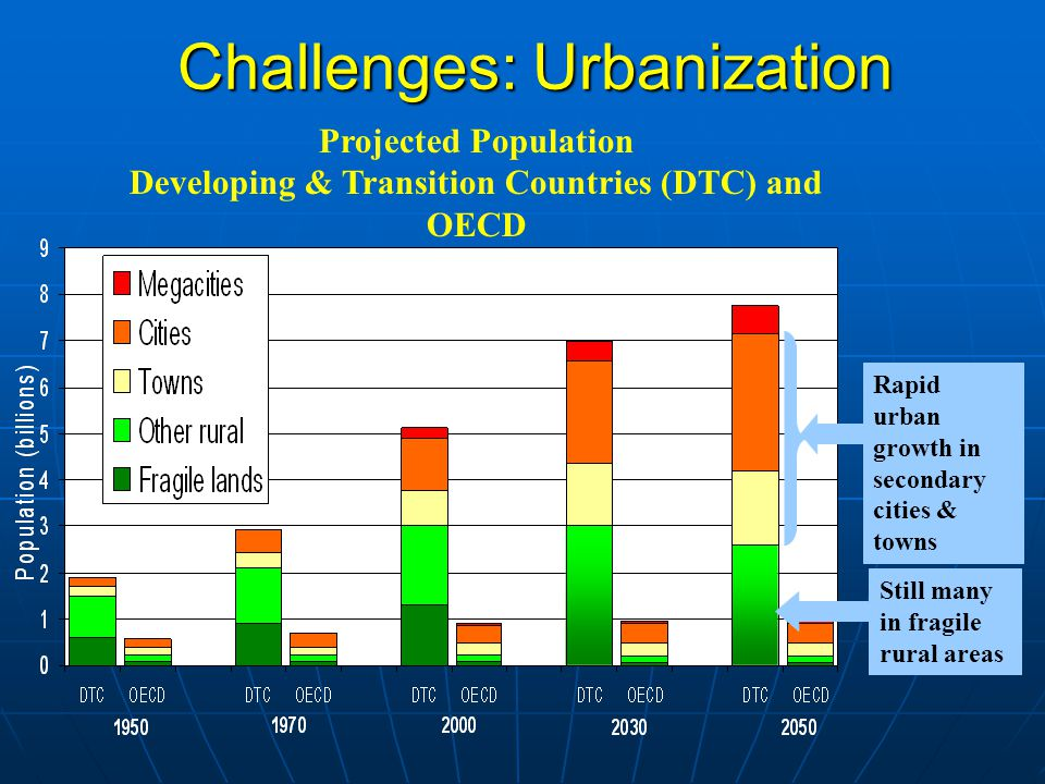 Urbanization The urban shift and growth of slums has major implications on water infrastructure development The urban shift and growth of slums has major implications on water infrastructure development