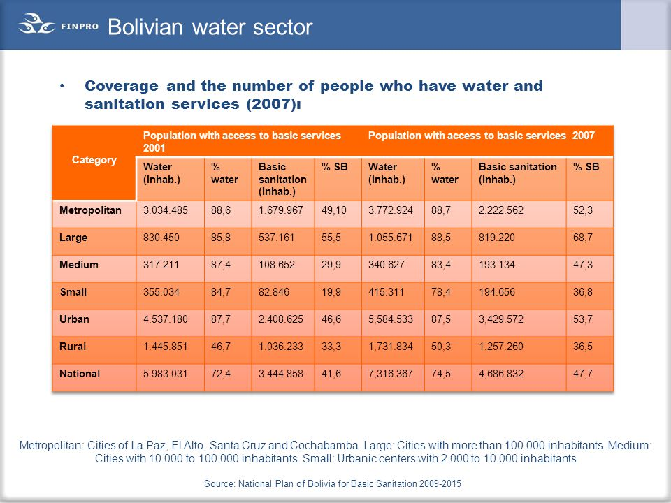 Coverage and the number of people who have water and sanitation services (2007): Bolivian water sector Metropolitan: Cities of La Paz, El Alto, Santa Cruz and Cochabamba.