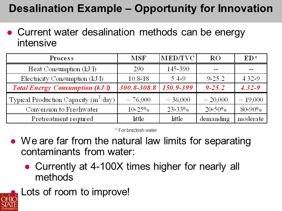 Desalination Example – Opportunity for Innovation Current water desalination methods can be energy intensive * For brackish water We are far from the natural law limits for separating contaminants from water: Currently at 4-100X times higher for nearly all methods Lots of room to improve!