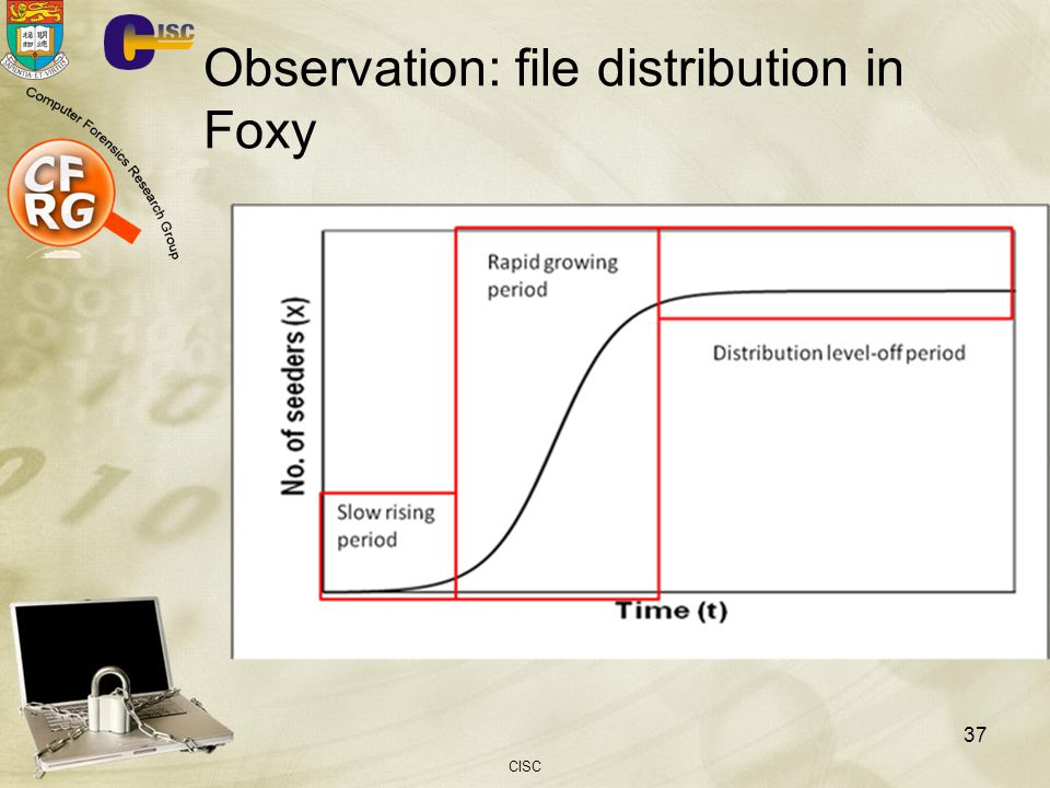 CISC 37 Observation: file distribution in Foxy