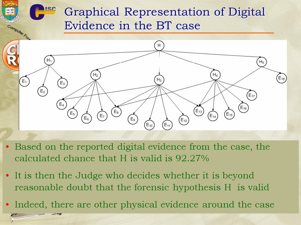 Graphical Representation of Digital Evidence in the BT case Based on the reported digital evidence from the case, the calculated chance that H is valid is 92.27% It is then the Judge who decides whether it is beyond reasonable doubt that the forensic hypothesis H is valid Indeed, there are other physical evidence around the case