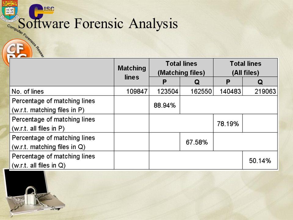 Software Forensic Analysis