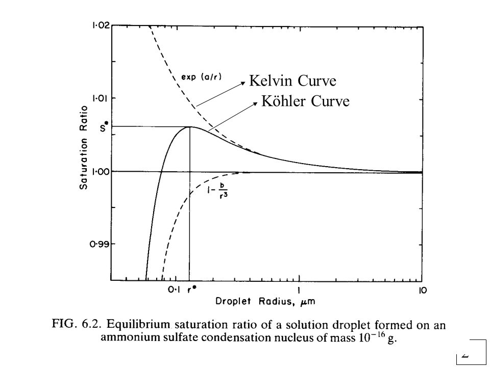 3 Koehler Curve Plus.Impact of 1 ppb HNO 3 vapor (curve 3).
