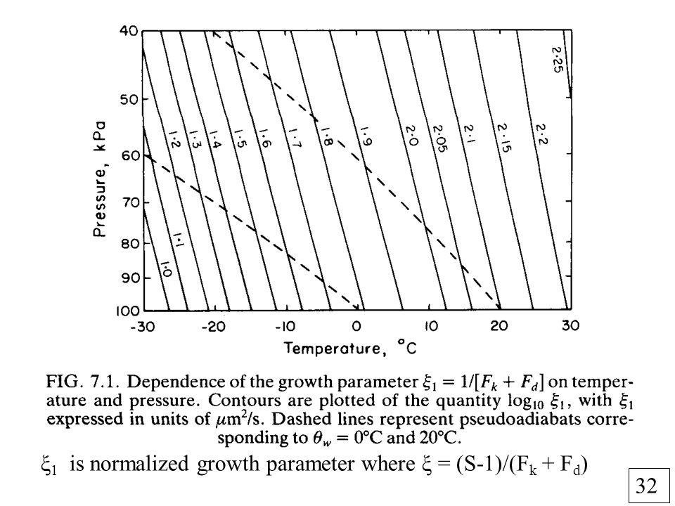 32 ξ 1 is normalized growth parameter where ξ = (S-1)/(F k + F d )