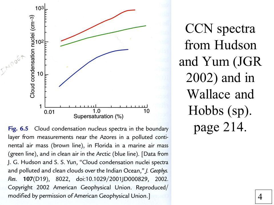 4 CCN spectra from Hudson and Yum (JGR 2002) and in Wallace and Hobbs (sp). page 214.