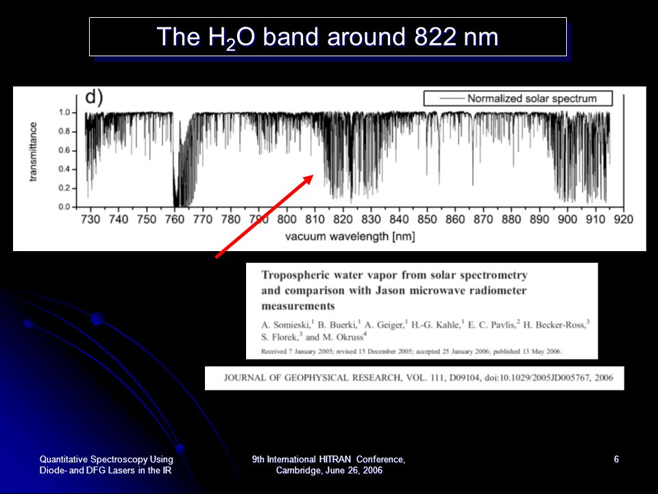 Quantitative Spectroscopy Using Diode- and DFG Lasers in the IR 9th International HITRAN Conference, Cambridge, June 26, 2006 27 14 NH 3 15 NH 3 Absorption Spectroscopy of NH 3 around 1.5 m Absorption Spectroscopy of NH 3 around 1.5 m
