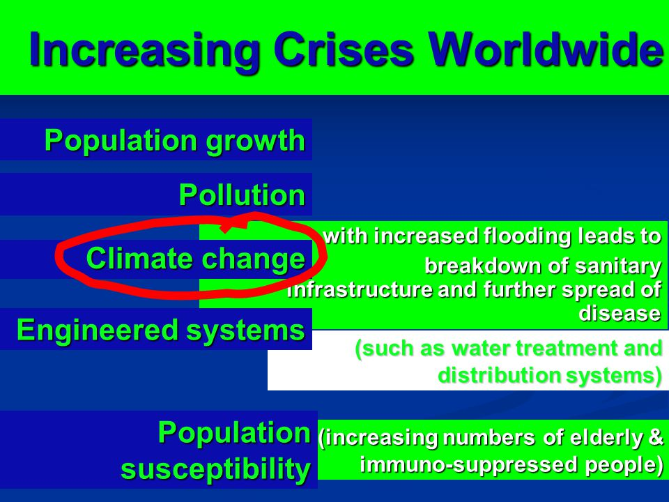 (increasing numbers of elderly & immuno-suppressed people) (such as water treatment and distribution systems) with increased flooding leads to breakdown of sanitary infrastructure and further spread of disease breakdown of sanitary infrastructure and further spread of disease Increasing Crises Worldwide Population growth Population growth Pollution Climate change Engineered systems Populationsusceptibility