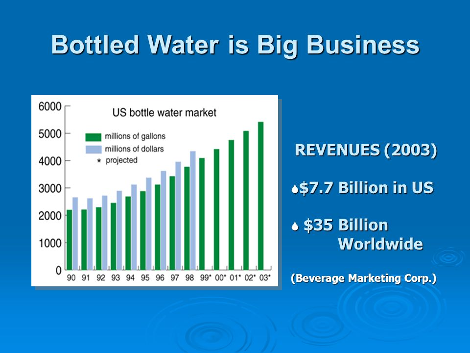 Bottled Water is Big Business REVENUES (2003) $7.7 Billion in US $7.7 Billion in US $35 Billion Worldwide $35 Billion Worldwide (Beverage Marketing Corp.)