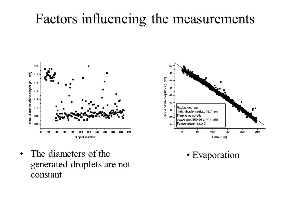 Factors influencing the measurements The diameters of the generated droplets are not constant Evaporation