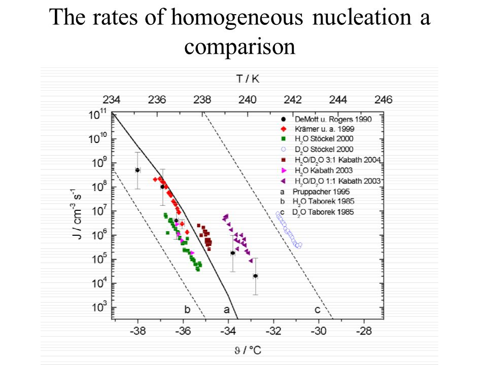 The rates of homogeneous nucleation a comparison