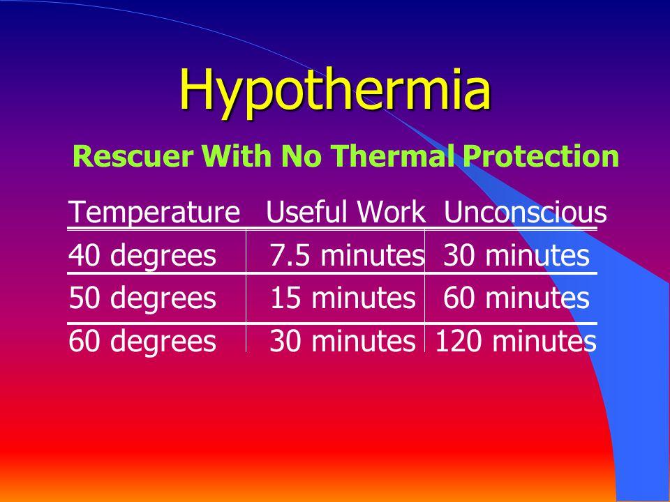 Hypothermia Temperature Useful Work Unconscious 40 degrees7.5 minutes 30 minutes 50 degrees15 minutes 60 minutes 60 degrees30 minutes 120 minutes Resc