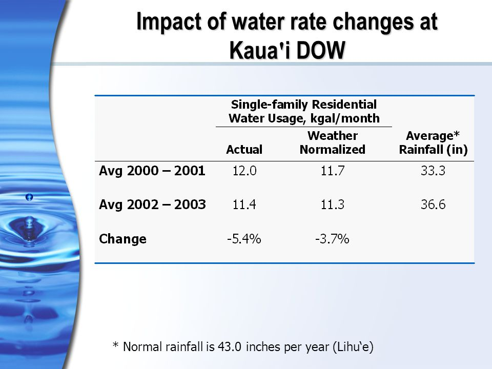 Impact of water rate changes at Kaua i DOW * Normal rainfall is 43.0 inches per year (Lihue)
