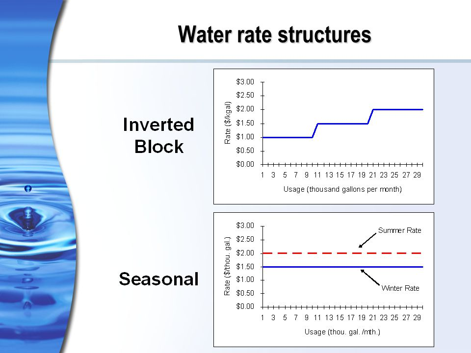Water rate structures
