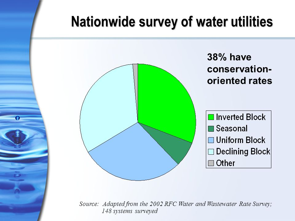 Nationwide survey of water utilities Source: Adapted from the 2002 RFC Water and Wastewater Rate Survey; 148 systems surveyed 38% have conservation- oriented rates