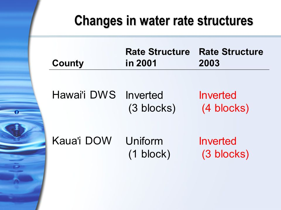 Changes in water rate structures County Rate Structure in 2001 Rate Structure 2003 Hawai i DWSInverted (3 blocks) Inverted (4 blocks) Kaua i DOWUniform (1 block) Inverted (3 blocks)