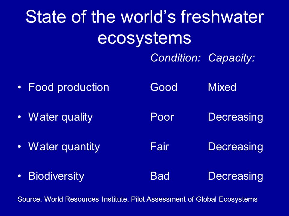 State of the worlds freshwater ecosystems Food production Water quality Water quantity Biodiversity Condition:Capacity: GoodMixed PoorDecreasing FairD