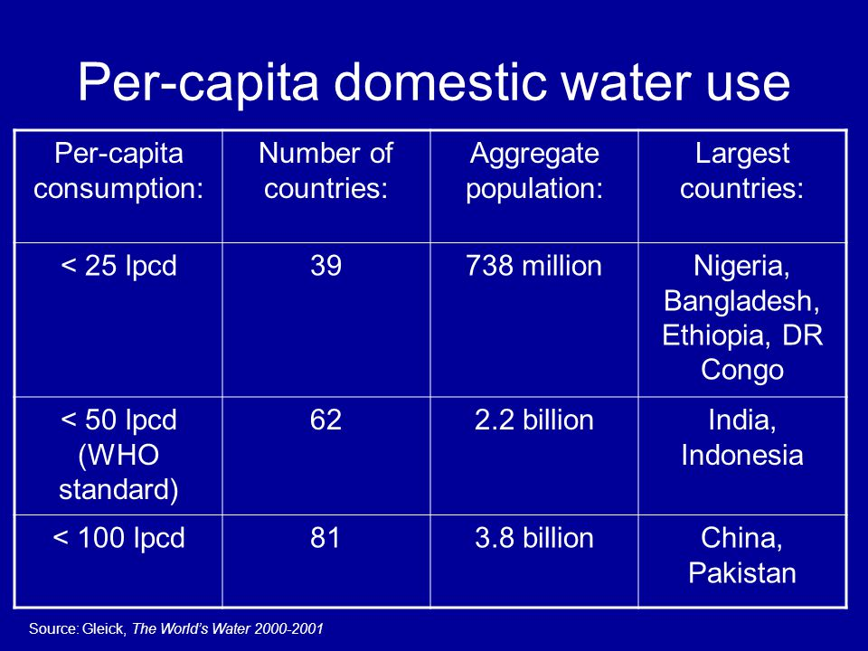 Per-capita domestic water use Per-capita consumption: Number of countries: Aggregate population: Largest countries: < 25 lpcd39738 millionNigeria, Ban