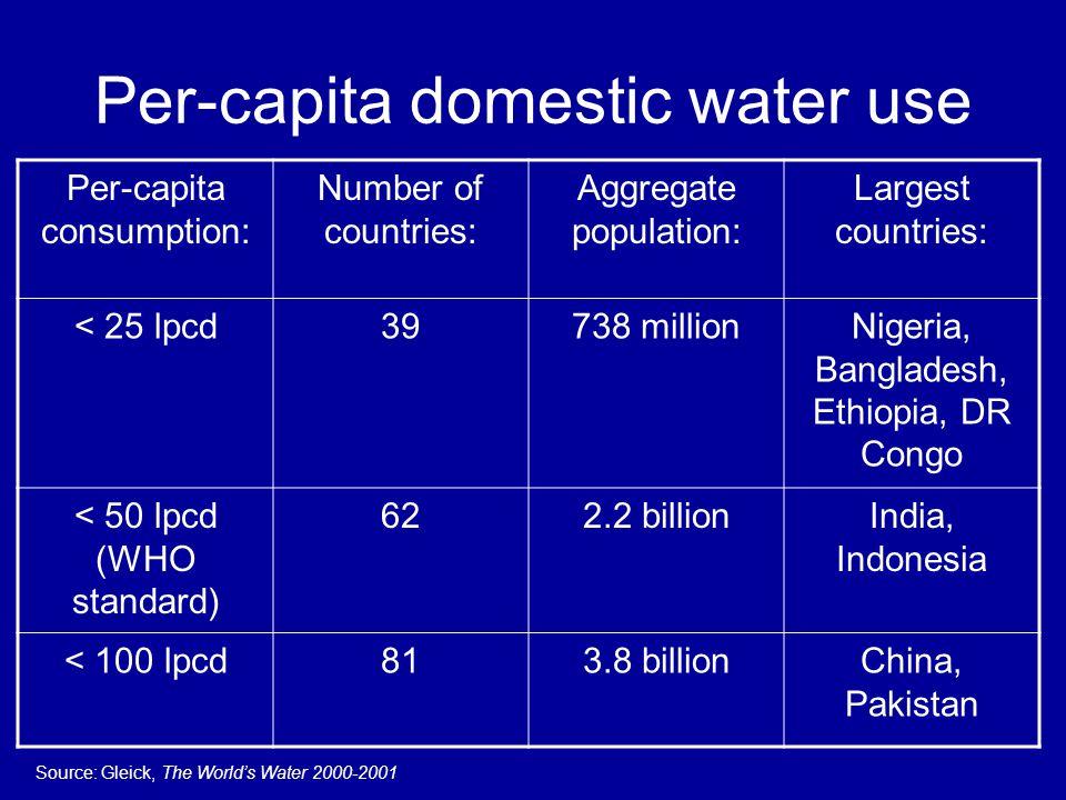 Per-capita domestic water use Per-capita consumption: Number of countries: Aggregate population: Largest countries: < 25 lpcd39738 millionNigeria, Bangladesh, Ethiopia, DR Congo < 50 lpcd (WHO standard) 622.2 billionIndia, Indonesia < 100 lpcd813.8 billionChina, Pakistan Source: Gleick, The Worlds Water 2000-2001
