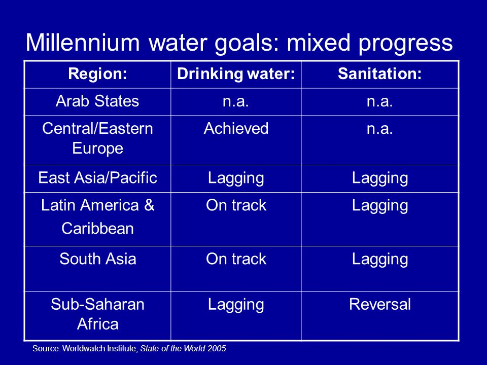 Projected Global Water Withdrawals in Year 2000 (cu.