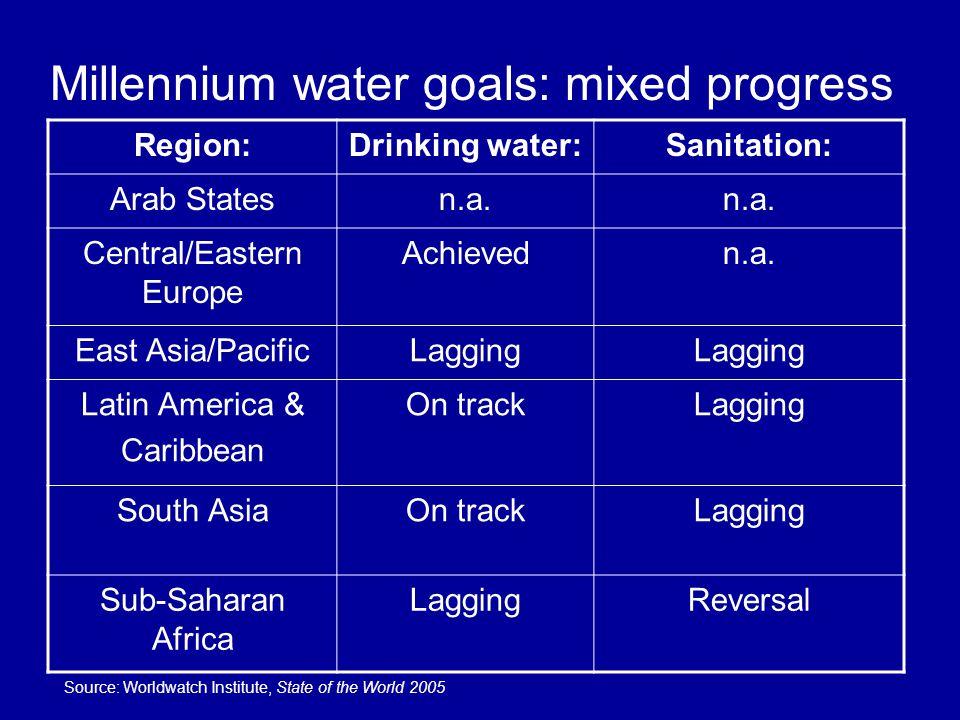 Millennium water goals: mixed progress Region:Drinking water:Sanitation: Arab Statesn.a.