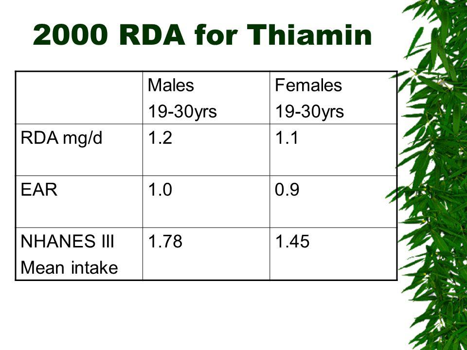 2000 RDA for Thiamin Males 19-30yrs Females 19-30yrs RDA mg/d1.21.1 EAR1.00.9 NHANES III Mean intake 1.781.45