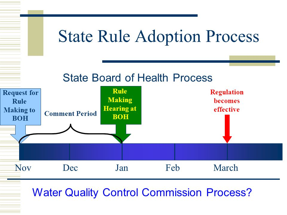 Request for Rule Making to BOH Rule Making Hearing at BOH NovDecJan Regulation becomes effective Comment Period FebMarch Water Quality Control Commission Process.
