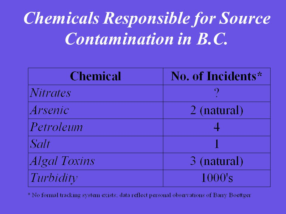 Suspected Contaminant Sources; Disease Outbreaks in B.C.