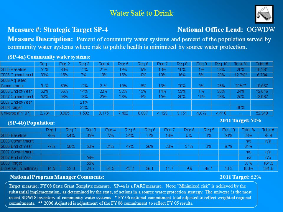 Water Safe to Drink Measure #: Strategic Target SP-4National Office Lead: OGWDW 2011 Target: 62% Target measure; FY 08 State Grant Template measure.