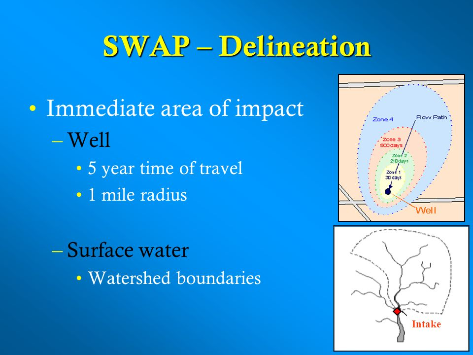 SWAP – Delineation Immediate area of impact –Well 5 year time of travel 1 mile radius –Surface water Watershed boundaries Intake
