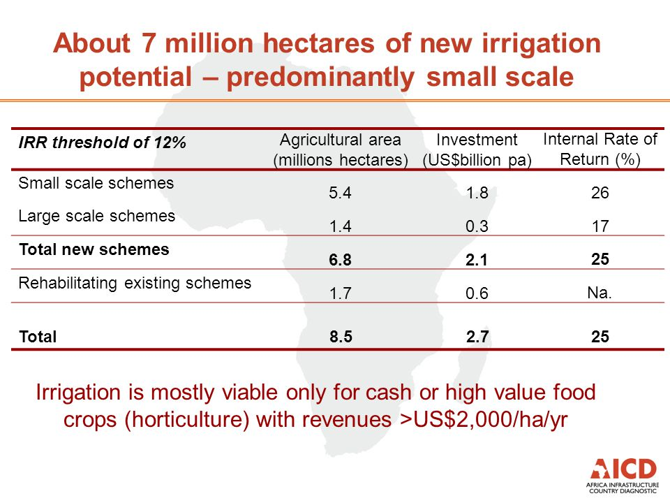 About 7 million hectares of new irrigation potential – predominantly small scale IRR threshold of 12% Agricultural area (millions hectares) Investment (US$billion pa) Internal Rate of Return (%) Small scale schemes 5.41.826 Large scale schemes 1.40.317 Total new schemes 6.82.125 Rehabilitating existing schemes 1.70.6Na.