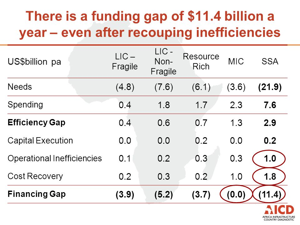There is a funding gap of $11.4 billion a year – even after recouping inefficiencies US$billion pa LIC – Fragile LIC - Non- Fragile Resource Rich MICSSA Needs (4.8)(7.6)(6.1)(3.6)(21.9) Spending 0.41.81.72.37.6 Efficiency Gap 0.40.60.71.32.9 Capital Execution 0.0 0.20.00.2 Operational Inefficiencies 0.10.20.3 1.0 Cost Recovery 0.20.30.21.01.8 Financing Gap (3.9)(5.2)(3.7)(0.0)(11.4)