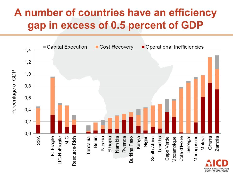 A number of countries have an efficiency gap in excess of 0.5 percent of GDP
