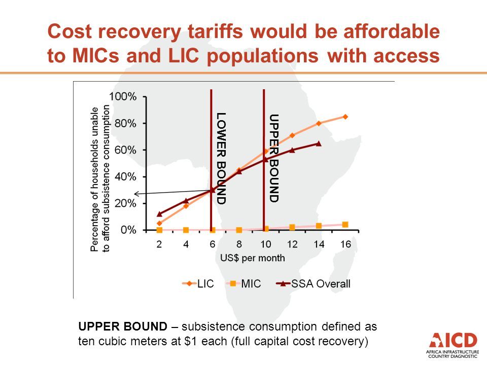 Cost recovery tariffs would be affordable to MICs and LIC populations with access UPPER BOUNDLOWER BOUND UPPER BOUND – subsistence consumption defined as ten cubic meters at $1 each (full capital cost recovery)
