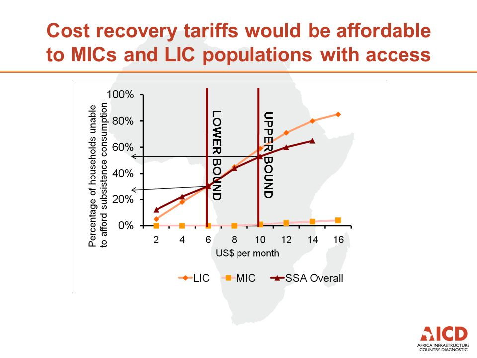 Cost recovery tariffs would be affordable to MICs and LIC populations with access UPPER BOUNDLOWER BOUND