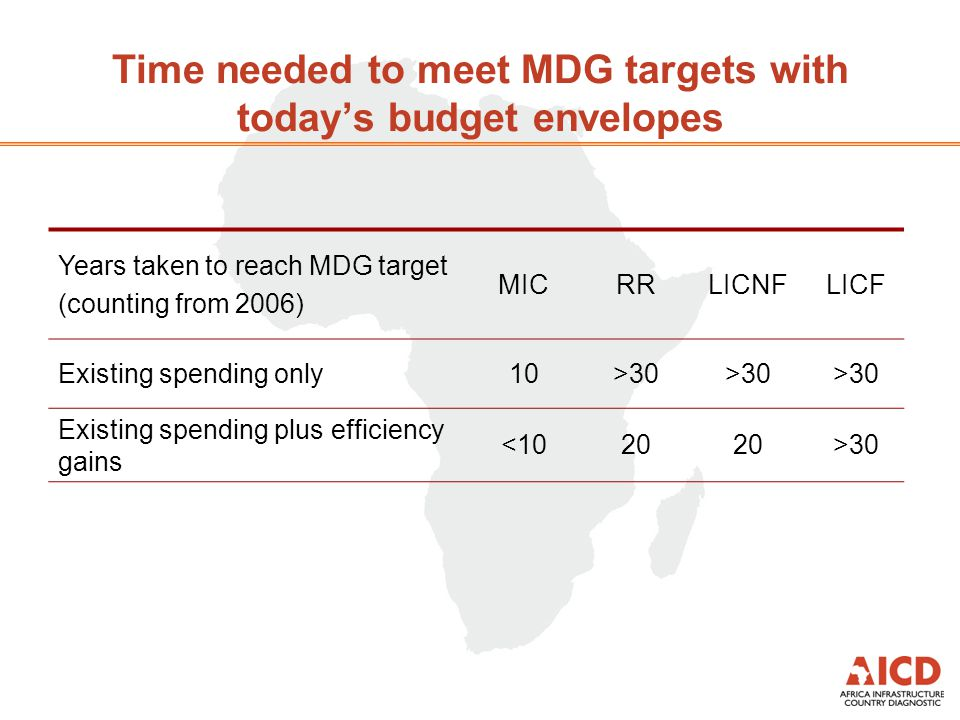 Time needed to meet MDG targets with todays budget envelopes Years taken to reach MDG target (counting from 2006) MICRRLICNFLICF Existing spending onl