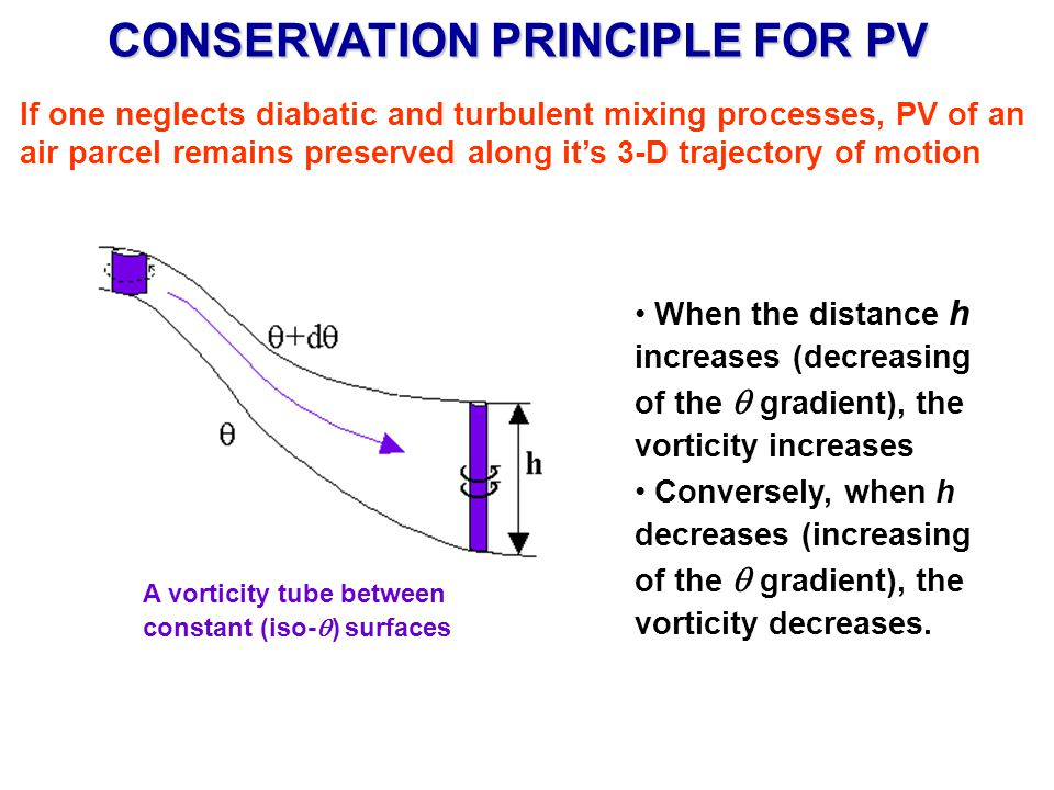 CONSERVATION PRINCIPLE FOR PV If one neglects diabatic and turbulent mixing processes, PV of an air parcel remains preserved along its 3-D trajectory of motion When the distance h increases (decreasing of the gradient), the vorticity increases Conversely, when h decreases (increasing of the gradient), the vorticity decreases.