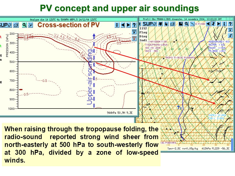 PV concept and upper air soundings Cross-section of PV Upper-air sounding When raising through the tropopause folding, the radio-sound reported strong wind sheer from north-easterly at 500 hPa to south-westerly flow at 300 hPa, divided by a zone of low-speed winds.
