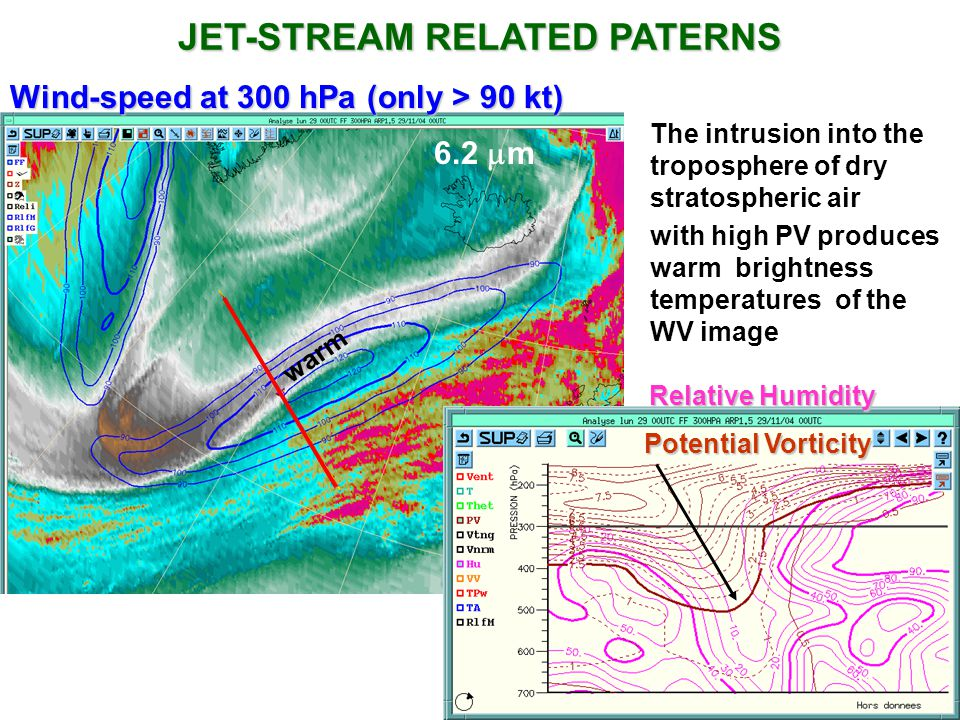JET-STREAM RELATED PATERNS Wind-speed at 300 hPa (only > 90 kt) The intrusion into the troposphere of dry stratospheric air Potential Vorticity warm Relative Humidity with high PV produces warm brightness temperatures of the WV image 6.2 m