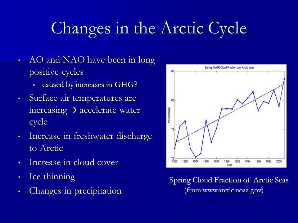 Changes in the Arctic Cycle AO and NAO have been in long positive cycles AO and NAO have been in long positive cycles caused by increases in GHG? caus