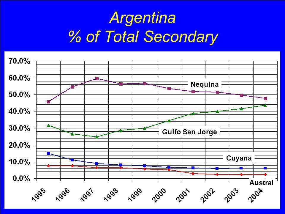 Argentina % of Total Secondary Nequina Gulfo San Jorge Cuyana Austral