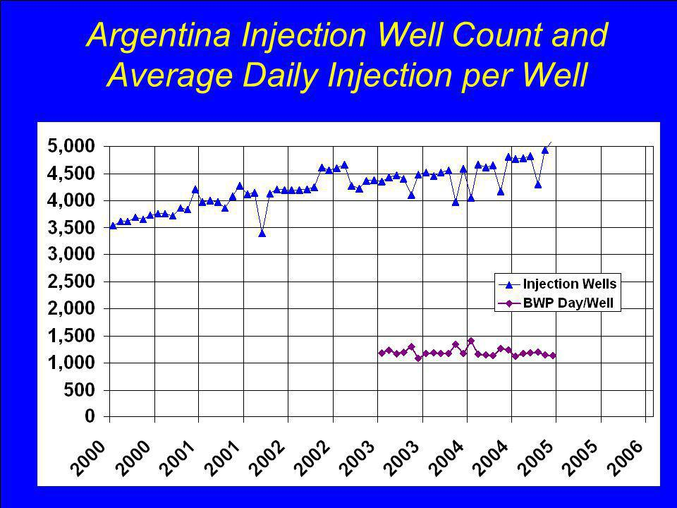 Argentina Injection Well Count and Average Daily Injection per Well