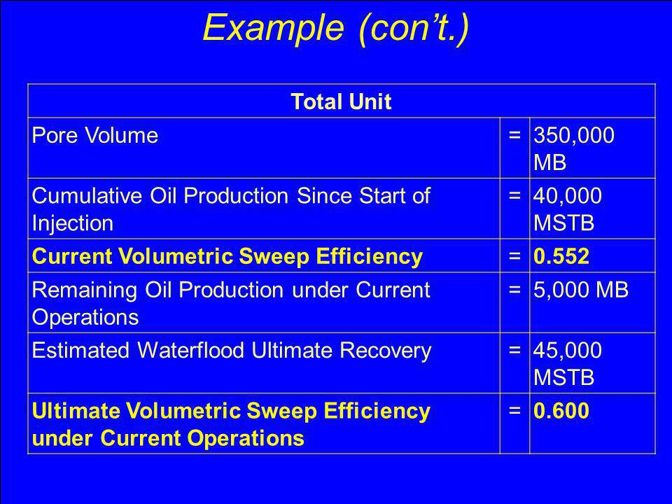 Example (cont.) Total Unit Pore Volume=350,000 MB Cumulative Oil Production Since Start of Injection =40,000 MSTB Current Volumetric Sweep Efficiency=