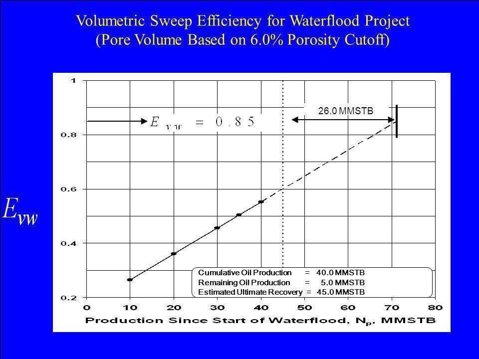 Cumulative Oil Production = 40.0 MMSTB Remaining Oil Production = 5.0 MMSTB Estimated Ultimate Recovery = 45.0 MMSTB 26.0 MMSTB Volumetric Sweep Effic