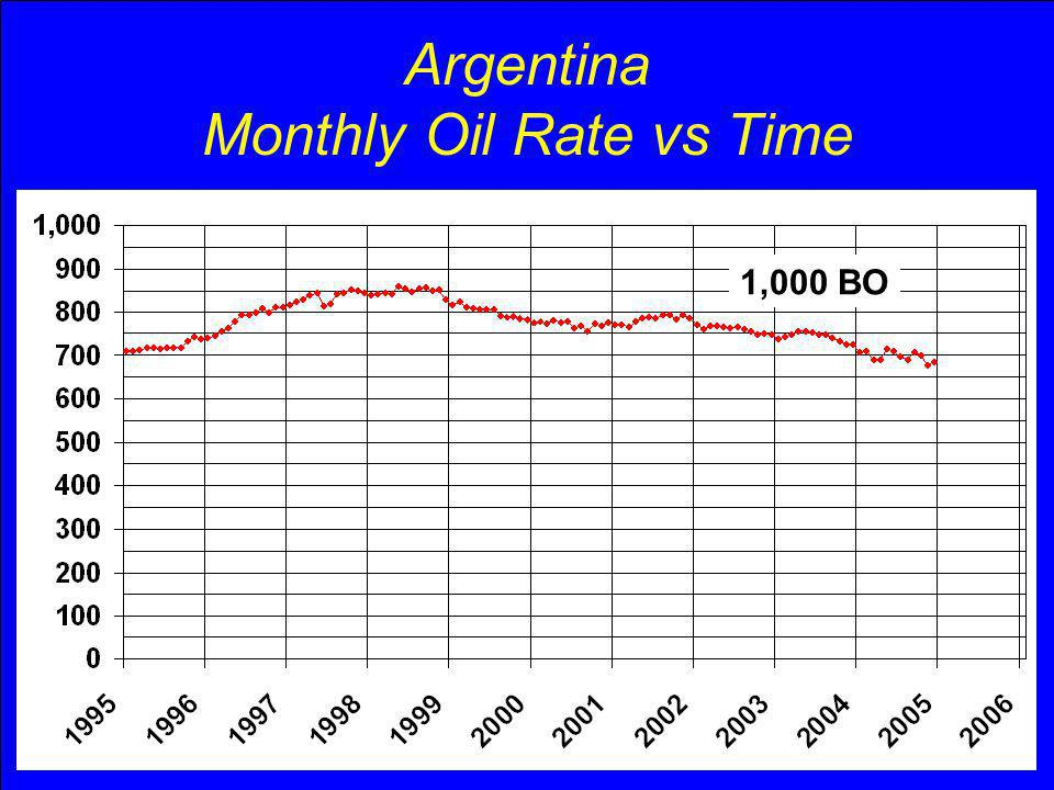 Argentina Year 2004 Production BOPD% of Total Primary Production 442,00063.2 Secondary Production 257,00036.8 Total699,000100.0