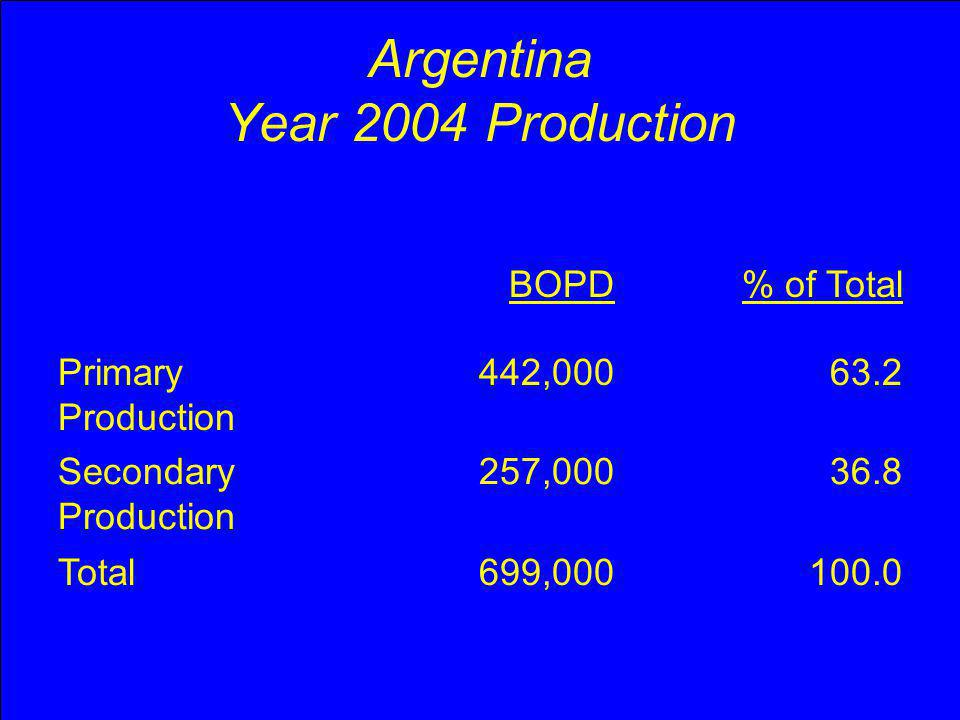 Argentina Monthly Oil Rate vs Time 1,000 BO Primary Production Secondary Production