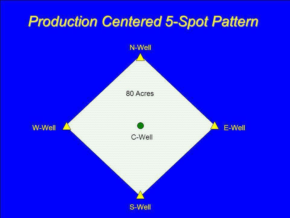 Production Centered 5-Spot Pattern N-Well C-Well W-Well S-Well E-Well 80 Acres