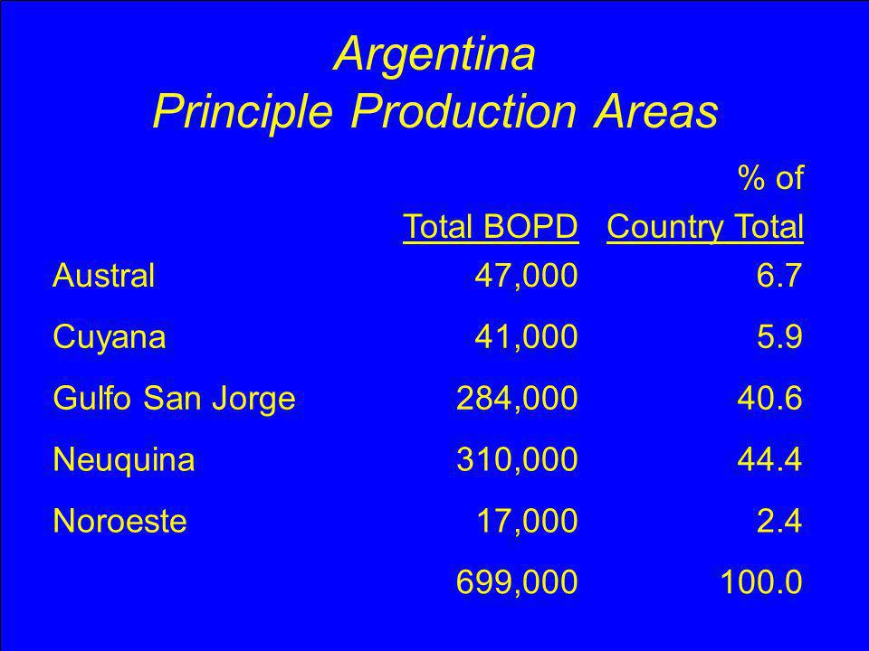 Argentina Year 2004 Production BOPDPrimary, %Secondary, % Austral47,00086.613.4 Cuyana41,00061.738.3 Gulfo San Jorge284,00060.639.4 Neuquina310,00060.539.5 Noroeste17,000100.00.0 Total699,000