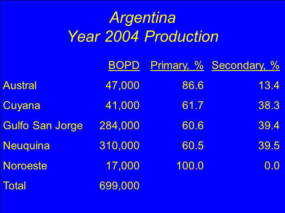 Argentina % of Total Secondary Nequina Gulfo San Jorge Cuyana Austral