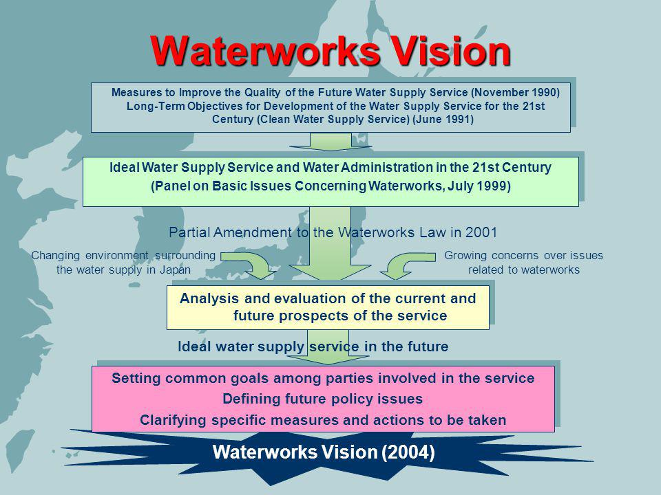 Waterworks Vision (2004) Waterworks Vision Measures to Improve the Quality of the Future Water Supply Service (November 1990) Long-Term Objectives for Development of the Water Supply Service for the 21st Century (Clean Water Supply Service) (June 1991) Measures to Improve the Quality of the Future Water Supply Service (November 1990) Long-Term Objectives for Development of the Water Supply Service for the 21st Century (Clean Water Supply Service) (June 1991) Setting common goals among parties involved in the service Defining future policy issues Clarifying specific measures and actions to be taken Setting common goals among parties involved in the service Defining future policy issues Clarifying specific measures and actions to be taken Ideal Water Supply Service and Water Administration in the 21st Century (Panel on Basic Issues Concerning Waterworks, July 1999) Ideal Water Supply Service and Water Administration in the 21st Century (Panel on Basic Issues Concerning Waterworks, July 1999) Partial Amendment to the Waterworks Law in 2001 Changing environment surrounding the water supply in Japan Growing concerns over issues related to waterworks Analysis and evaluation of the current and future prospects of the service Ideal water supply service in the future