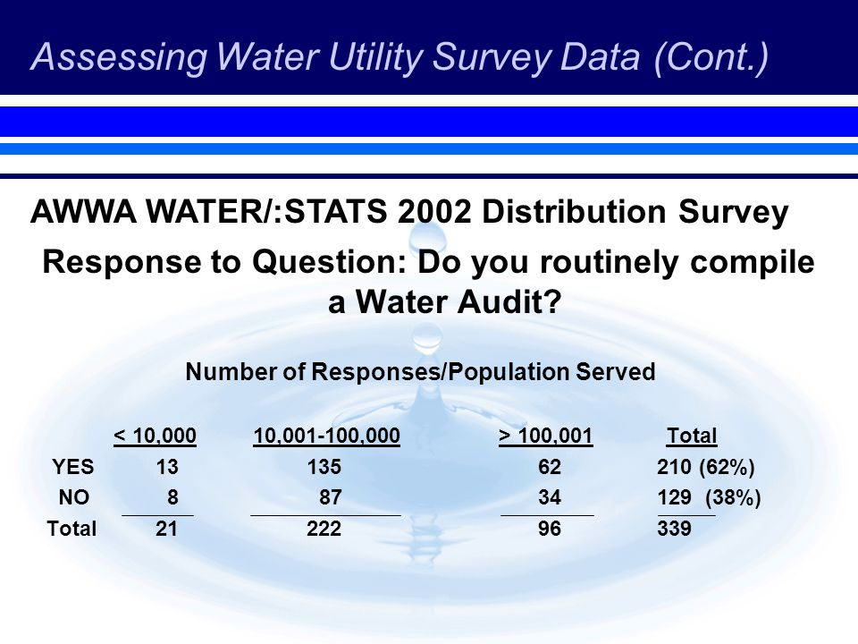 Assessing Water Utility Survey Data (Cont.) Response to Question: Do you routinely compile a Water Audit? Number of Responses/Population Served 100,00